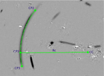 Left panel: Fit of a gravitational arc. Three characteristic points have been identified on the image (CP1-3), through which a circular segment (CP2-CP3) has been traced. The curvature radius (Rc) and the center of curvature (CC) of the circular segment define the radius and the center of the arc. Right panel: Transversal width profile of the arc in the left panel (red solid line). The blue dotted line shows an interpolation of the profile with a Bezier curve. The horizontal lines correspond to various determinations of the arc width. Figures from