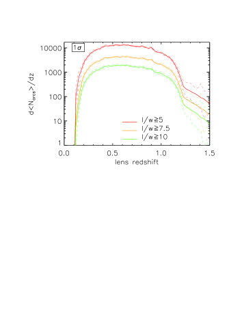 Left panel: number of arcs expected to be detectable in the Euclid wide-survey as a function of the lens redshift. The thick solid red, orange, and green lines are the medians among the 128 survey realizations and they refer to arcs with