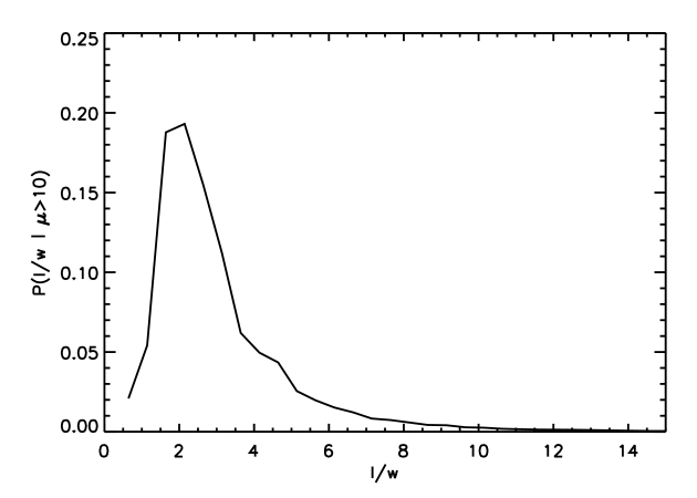 Conditional probability distribution for the length-to-width ratio of arcs given a magnification