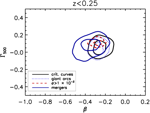 The distributions of lensing clusters in the cosmological hydrodynamical simulation