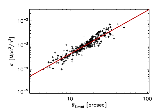 Correlation between the cross section for giant arcs (