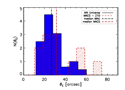 Left panel: The distributions of the Einstein radii in simulated (blue histogram) and observed (red-shaded histogram) MACS samples. The simulated sample was constructed with clusters taken from the