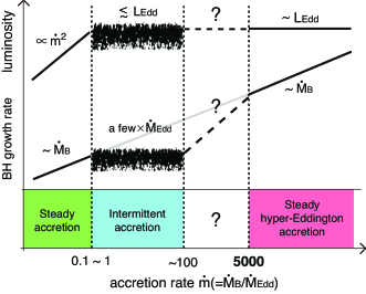 A schematic overview of BH accretion solutions. The characteristic behavior of the luminosity and BH growth rate are shown as a function of the Bondi accretion rate. In the lowest