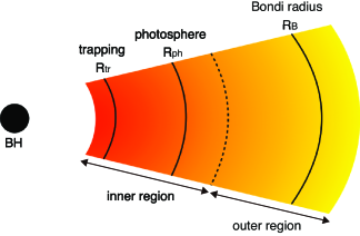 A schematic picture of a spherically symmetric accretion flow onto a massive BH at a hyper-Eddington accretion rate (