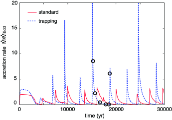 Time evolution of the gas accretion rate onto a massive stellar-remnant BH (