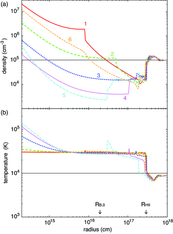 Radial profiles of the (a) number density and (b) temperature of the accretion flow over one cycle for