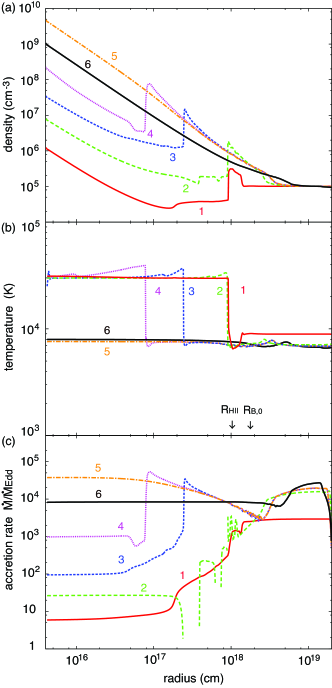 Time evolution of radial profiles of the (a) number density, (b) temperature and (c) inflow rate (