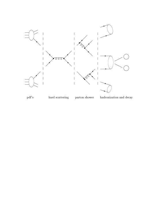 A schematic and simplified description of an event in hadron-hadron collisions.