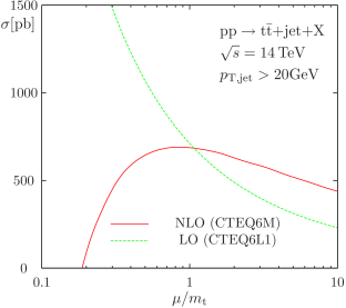Scale-dependence of the cross-section for the process