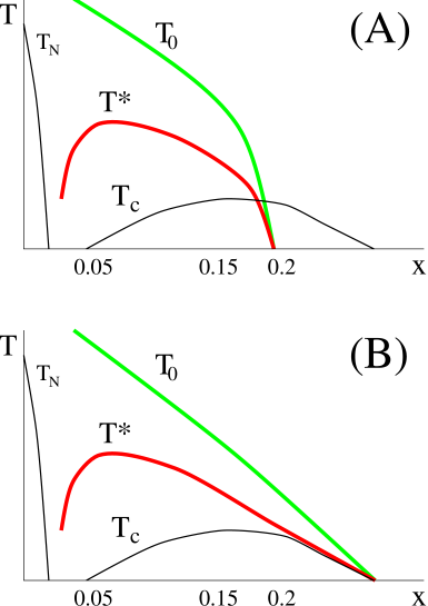 Theoretical patterns for the phase diagrams, taken from