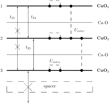 The schematic representation of the interactions included in the Hamiltonian (