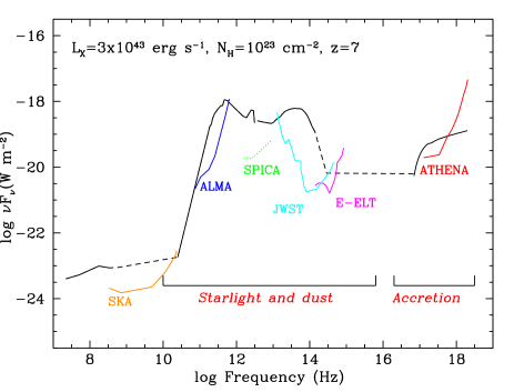 Multiwavelength SED of a