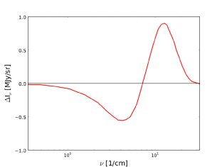 Differences in intensity between the on-cluster distorted spectrum and the off-cluster black-body spectrum for a massive cluster with y=5