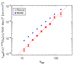 The optical richness versus the SZ flux scaling relation.