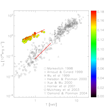 Effect of feedback on simulated scaling relations (colored circles) between X-ray luminosity and temperature from