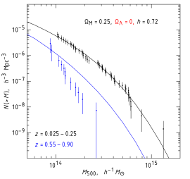 Illustration of sensitivity of the cluster mass function to the cosmological model