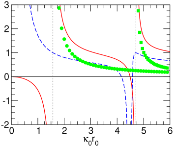 Two-body observables for the attractive square-well potential. The scattering length
