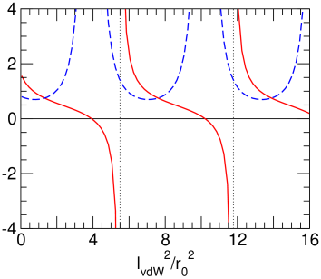 Two-body scattering observables for the hard-core van der Waals potential. The scattering length