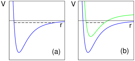 Mechanisms for generating a large scattering length by tuning a bound state (dashed line) to the scattering threshold for the open channel. At a shape resonance (a), the bound state is in the potential for the open channel. At a Feshbach resonance (b), the bound state is in the potential for a weakly-coupled closed channel.