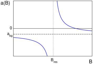 The scattering length
