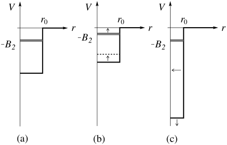 (a) A square well potential with a single shallow bound state, (b) a potential with the same range