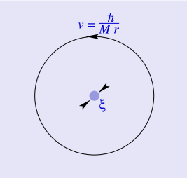 Schematic diagram of the velocity field around a quantized vortex line with one quantum of circulation,