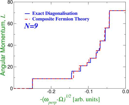 Groundstate angular momentum as a function of rotation rate