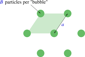 Schematic diagram of the bubble crystal phase.
