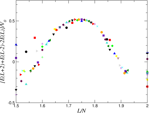 Scaling plots of the (numerical second derivatives of) the groundstate energy as a function of the angular momentum, computed from exact diagonalization studies of rotating bosons in the 2D LLL with contact repulsion (