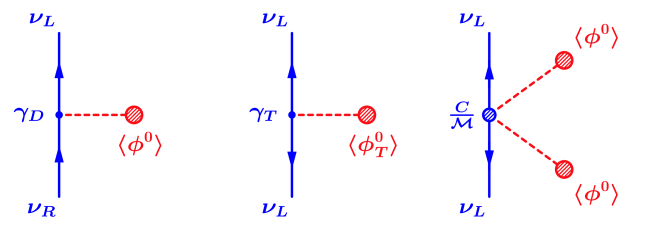 Left: Dirac mass term generated by a Higgs doublet. Center: Majorana mass term generated by a Higgs triplet. Right: Majorana mass term generated by a higher-dimensional operator.