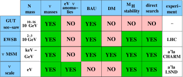Left: possible values of the Yukawa couplings and Majorana masses of the sterile neutrinos in seesaw models. Right: the table shows whether the corresponding choice of the mass for Majorana fermions may explain neutrino masses and oscillations, accommodate eV neutrino anomalies, lead to baryogenesis, provide the dark matter candidate, ensure the stability of the Higgs mass against radiative corrections, and be directly searched at some experiments.