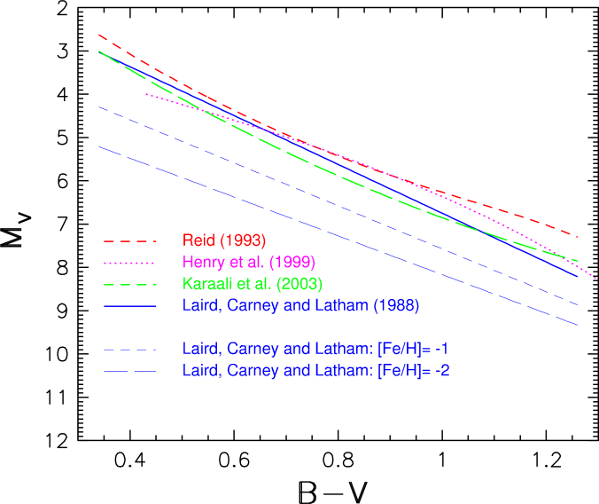 A comparison of photometric parallax relations, expressed in the Johnson system, from the literature. The relation from Henry et al. (1999) is valid for stars closer than 10 pc, while other relations correspond to the Hyades main sequence. Note that the latter differ by a few tenths of a magnitude. The relation from Laird, Carney & Latham (1988) is also shown when corrected for two different metallicity values, as marked in the legend. The gradient