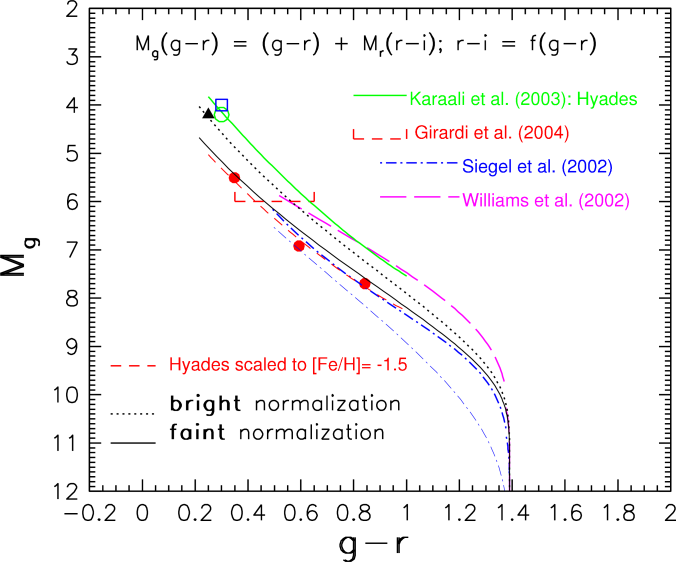 A comparison of photometric parallax relations from the literature and adopted in this work, shown using blue SDSS bands (stars with spectral types later than