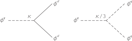 Graphic representation of the two interaction vertices of the