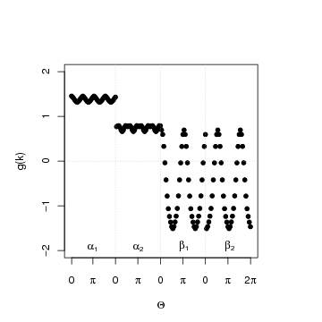 Comparison of fRG and RPA results for the gap function