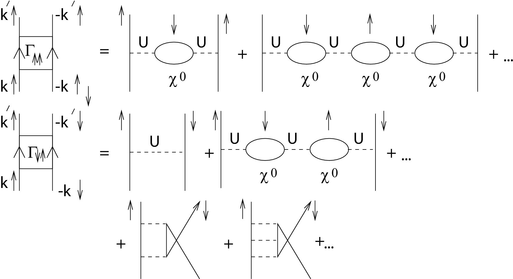 Effective pairing interaction between (a) equal spins and (b) opposite spins. Solid lines are electron