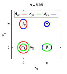 Fermi sheets of the five-band model in the unfolded BZ for