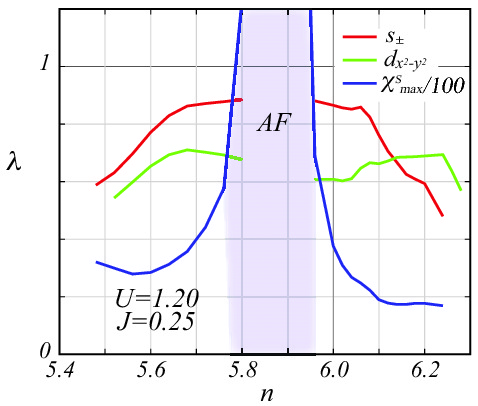 Phase diagram in FLEX treatment of SDW and SC instabilities (from
