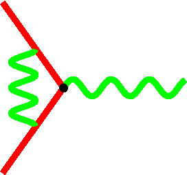 Diagrams for the electron-phonon vertex renormalization. Straight red lines are electron propagators, wavy green line is the phonon propagator, and the curly magenta line is a high-energy electronic excitation (orbital fluctuation).