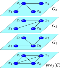 (Color online). An example of the difference between clustering coefficients. The local clustering coefficient of all nodes is0 in each single layer, but1 in the projection network.