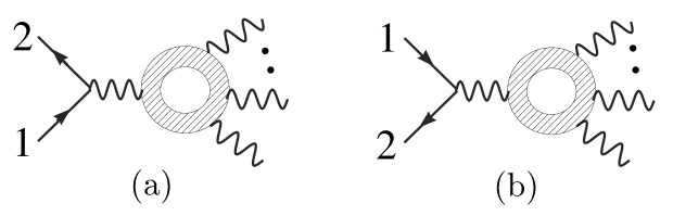 "In diagram (a) the external fermion line passes to the ""left"" of the loop, following the fermion arrow, and is designated an"