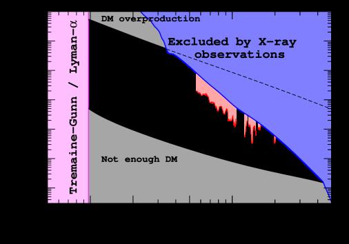 The allowed region of parameters of sterile neutrino dark matter in the