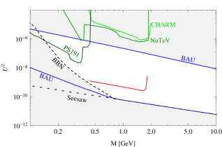 The allowed region of parameters of sterile neutrinos (mass vs.sum of the mixing angles,