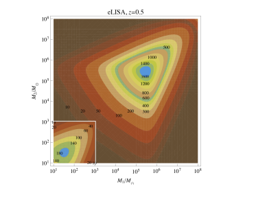 Signal-to-noise ratio (SNR) of the inspiral phase of coalescing BH binaries as a function of the component masses of binary sources at