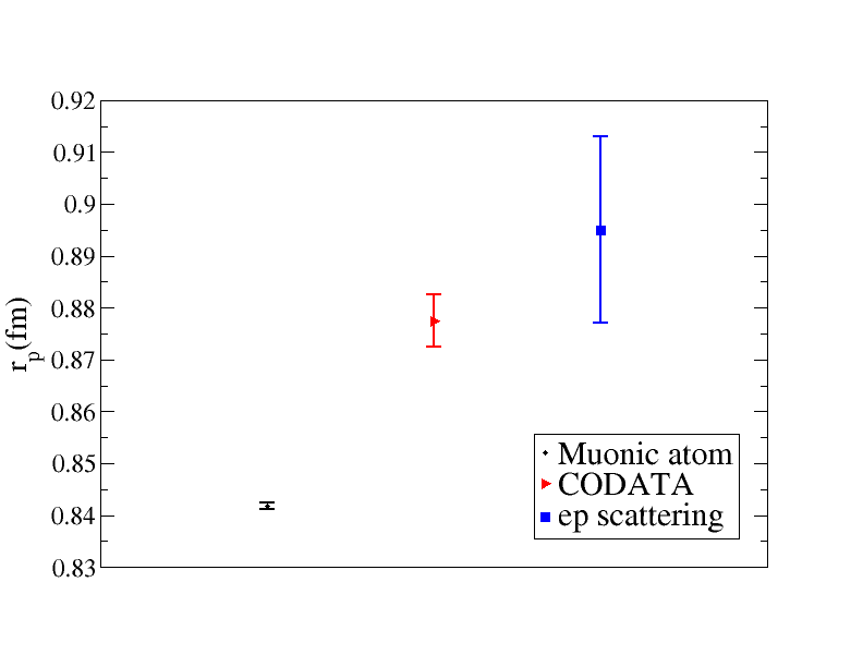 Proton radius determinations from (i) the muonic-hydrogen Lamb shift (left), (ii) electron-proton scattering (right), and (iii) the CODATA-2010 combination of the latter with ordinary hydrogen spectroscopy (center). Data taken from