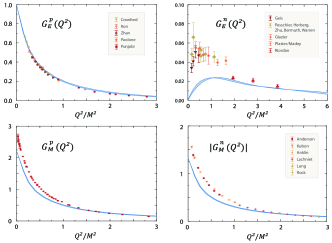 The nucleons' electromagnetic form factors in the Poincaré-covariant Faddeev approach (adapted from