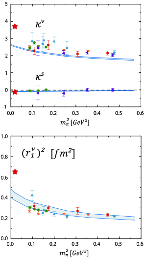 Results for the nucleon's isoscalar and isovector anomalous magnetic moments and isovector Dirac radius in the Poincaré-covariant Faddeev approach as compared to lattice QCD results and experiment (stars) (adapted from