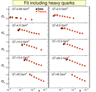 Fit using the NLO BK nonlinear evolution equations of the combined H1/ZEUS HERA data. Figure from
