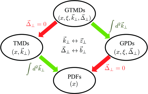 Connections among various partonic amplitudes in QCD. The abbreviations are explained in the text.