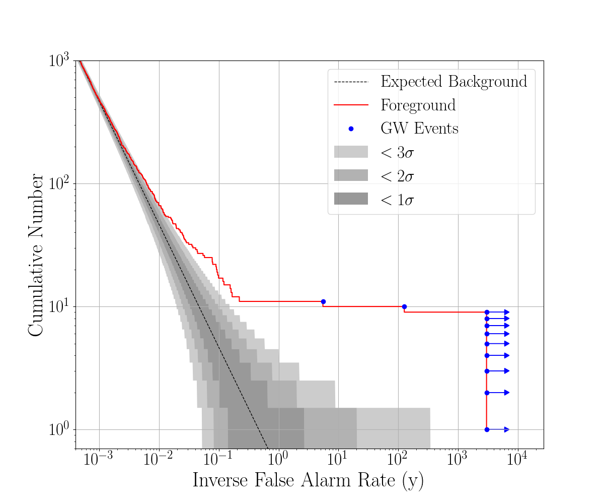 Cumulative histograms of search results for the matched-filter searches, plotted versus inverse false-alarm rate. The dashed lines show the expected background, given the analysis time. Shaded regions denote sigma uncertainty bounds for Poisson uncertainty. The blue dots are the named gravitational-wave events found by each respective search. Any events with a measured or bounded inverse false alarm rate greater than 3000y are shown with an arrow pointing right. Left:
